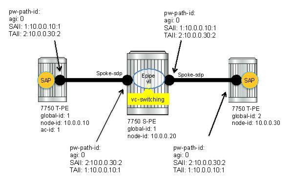 E 7750 sr os routing protocols guide