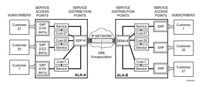 Services overview figure 8 gre service distribution point sdp pointing from ala a to ala b ccuart Gallery