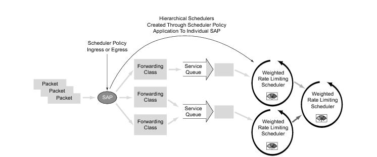 Figure 8 Scheduler Policy On SAP And Hierarchy Creation
