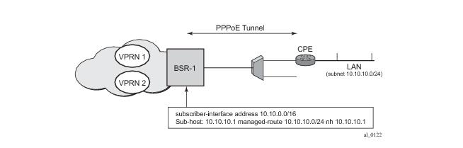 Point-to-Point Protocol over Ethernet (PPPoE) Management
