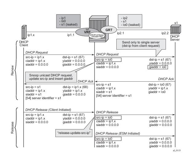 Dhcp Management