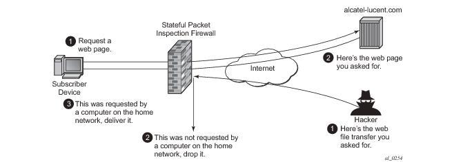 Application Assurance — Stateful Firewall
