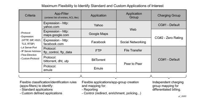 Application Assurance — Application Identification and User
