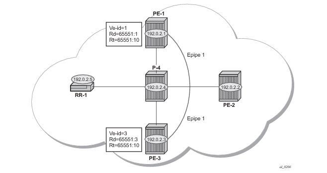 Bgp Virtual Private Wire Services