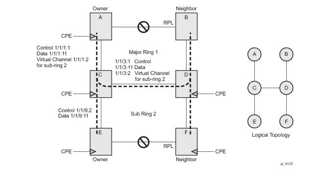G 8032 Ethernet Ring Protection Multiple Ring Topology