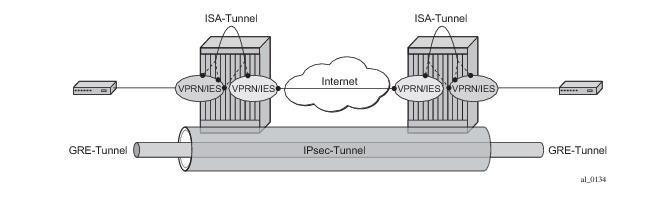 IP/GRE Termination