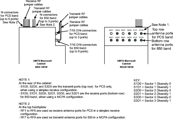 Antenna requirements and interfaces for dual duplex, MCPA