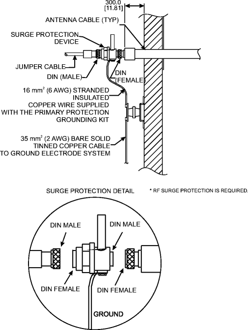 grounding and surge protection requirements